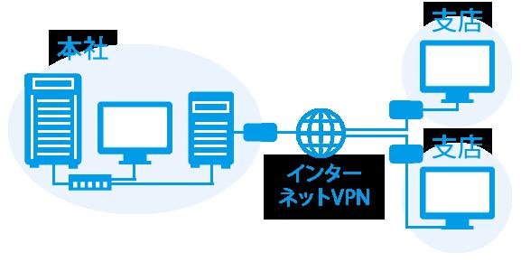 LAN環境