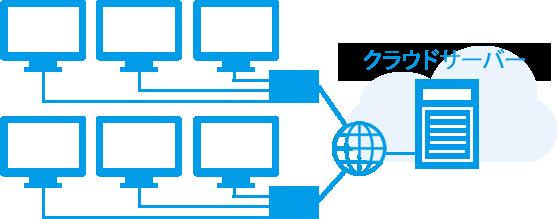 クラウド(データセンター)サービスのイメージ